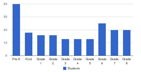 Visitation Catholic School Students by Grade
