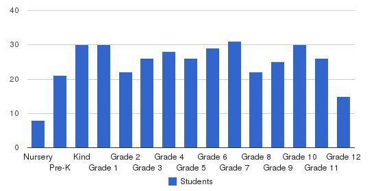 Riverside Christian School Students by Grade
