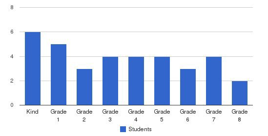 Montclair Christian Elementary Students by Grade
