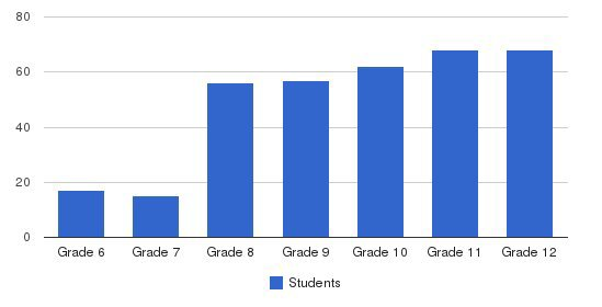 Montclair College Prep School Students by Grade