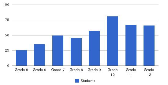 Linsly School Students by Grade