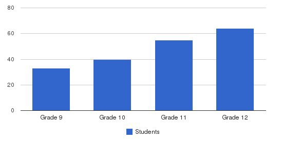 Monterey Bay Academy Students by Grade