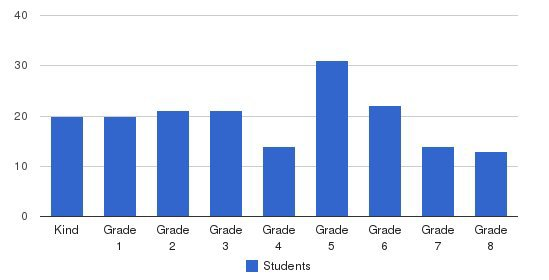 Monterey Bay Christian School Students by Grade