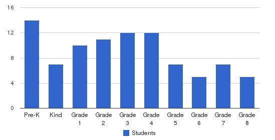 Ss James & John School Students by Grade
