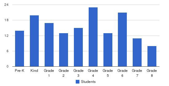 Catholic East Elementary School Students by Grade