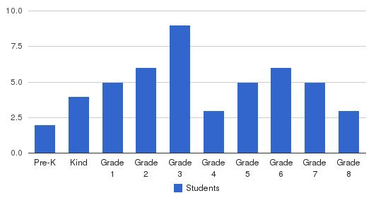 Christ Lutheran School Students by Grade