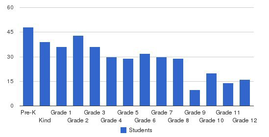 Eastbrook Academy Students by Grade