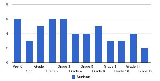 Faith Baptist School Students by Grade