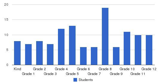 Falls Baptist Academy Students by Grade