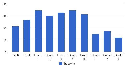 Hickmans Academy Prep School Students by Grade