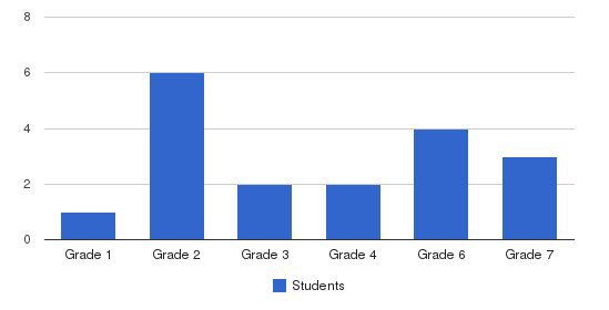 Hylandale Church School Students by Grade