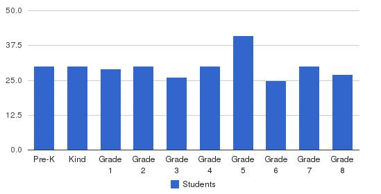 Indian Community School Students by Grade