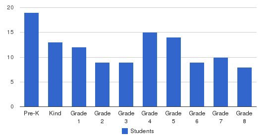 Martin Luther Lutheran School Students by Grade