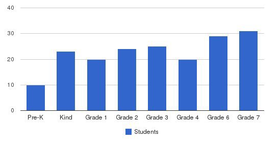 Milwaukee Jewish Day School Students by Grade