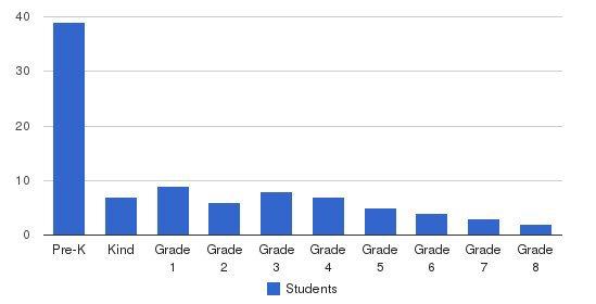 Brush Creek Montessori Students by Grade