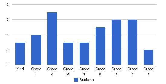 Ozaukee Christian School Students by Grade