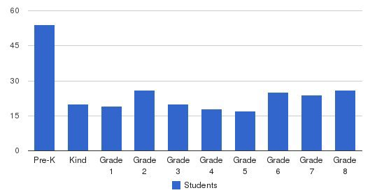 Port Washington Catholic School Students by Grade