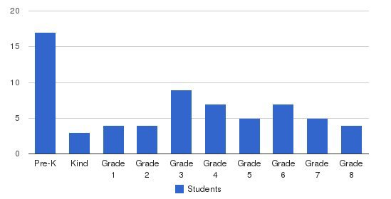 Providence Catholic School Students by Grade