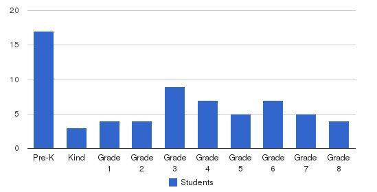 Providence Catholic School Students by Grade