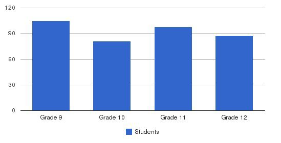 Roncalli High School Students by Grade