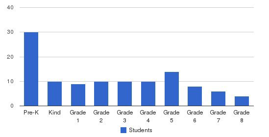 Salem Lutheran School Students by Grade
