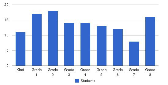 St. Andrew Parish School Students by Grade