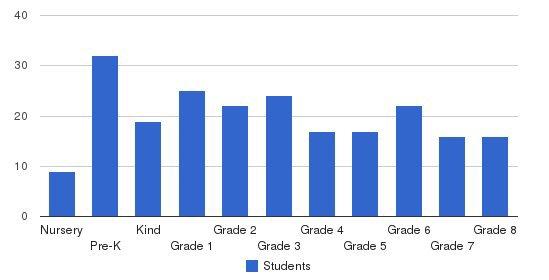 St. Charles Borromeo School Students by Grade