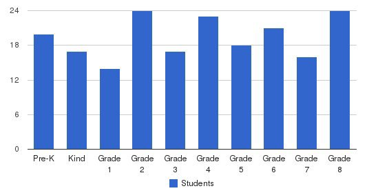St Francis Xavier School Students by Grade