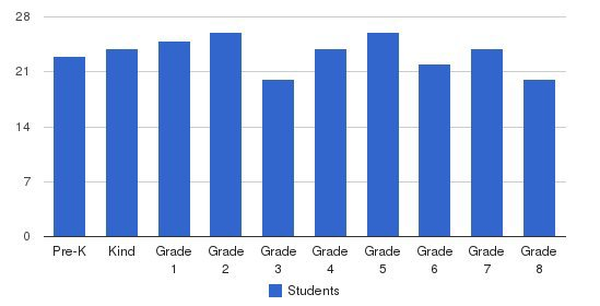 St. Josaphat Parish School Students by Grade