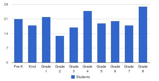 St. Leonard Elementary School Students by Grade