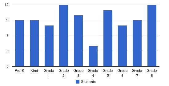 St. Matthews Lutheran School Students by Grade