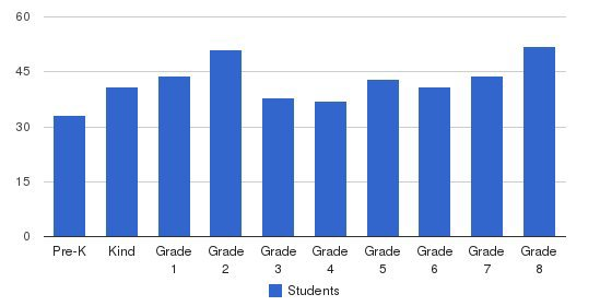 St. Matthias Parish School Students by Grade