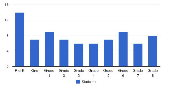 St Pauls Lutheran School Students by Grade