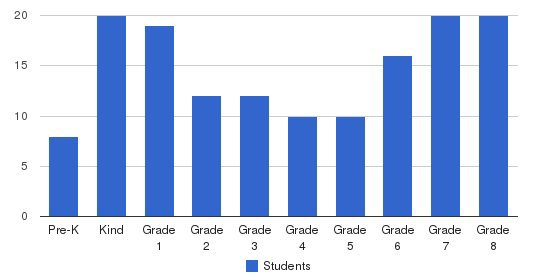 St Vincent Pallotti School Students by Grade