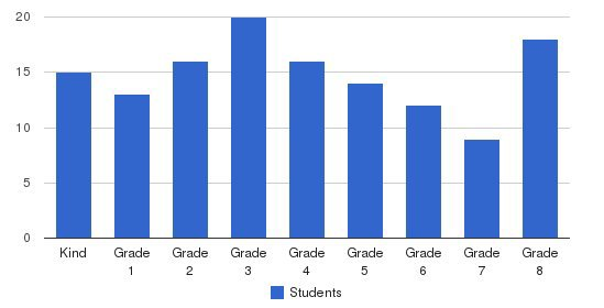 Wingra School Students by Grade