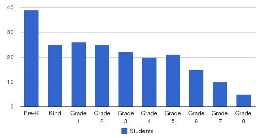 St. Mary S School Students by Grade