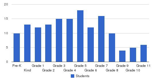 Paideia Academy Students by Grade