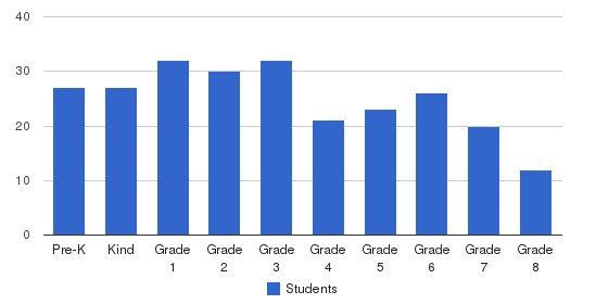 Edlin School Students by Grade