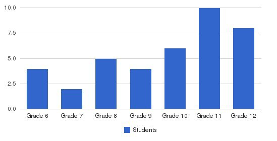 Bachman Academy Students by Grade