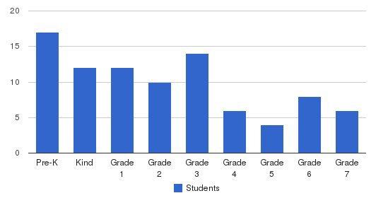 Chicago Grammar School Students by Grade