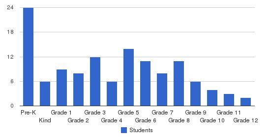Indiana Christian Academy Students by Grade