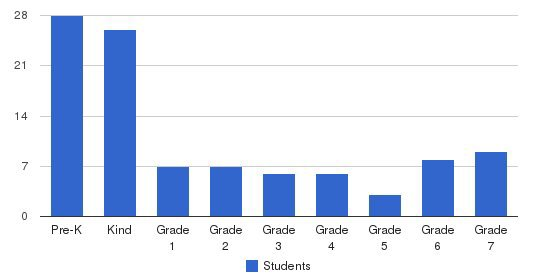 Trinity Lutheran Elementary School Students by Grade