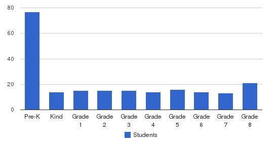 Mt. Calvary Lutheran School Students by Grade