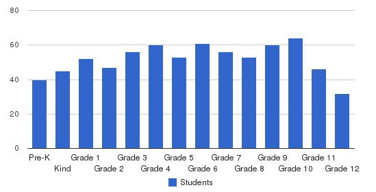 Athens Christian School Students by Grade