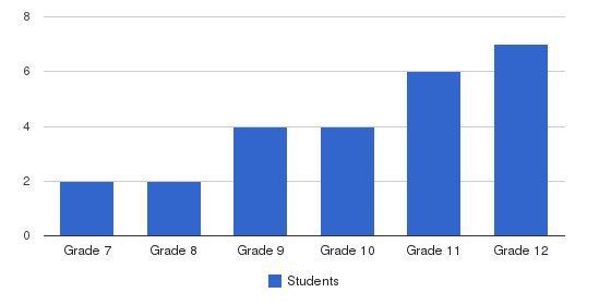 Palmetto Bay Academy Students by Grade