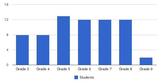 University School of the Lowcountry Students by Grade