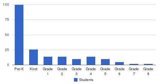 North Valley Christian Academy Students by Grade