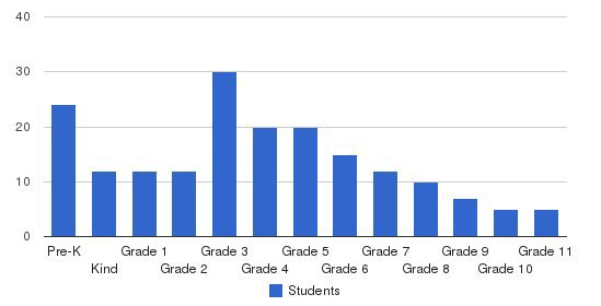 Arcadia Chinese School Students by Grade