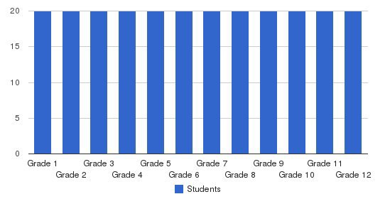 Arbor Academy Students by Grade
