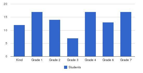 Carden Academy Huntington Beach Students by Grade